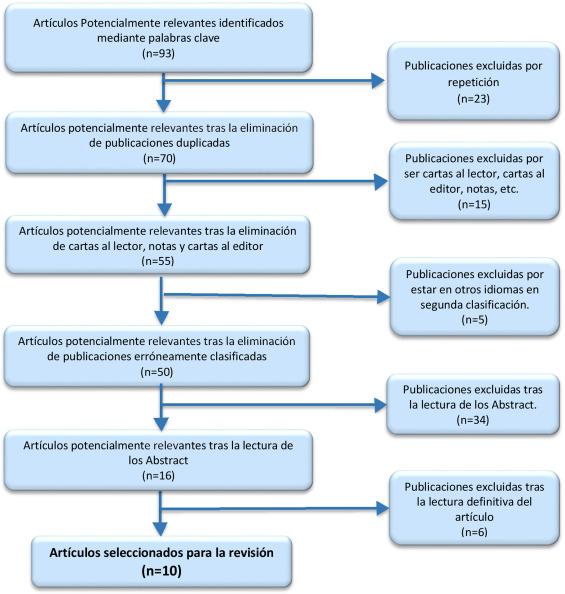 duración de los síntomas de prostatitis crónica y