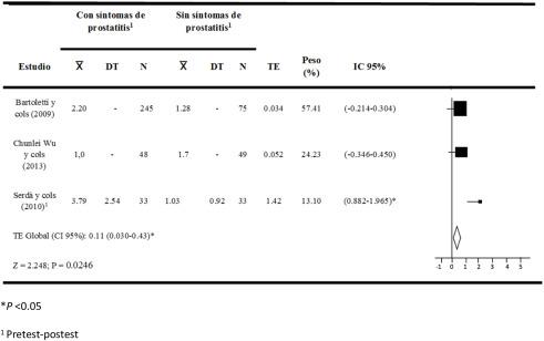 diferencia de prostatitis de la aguda y crónica