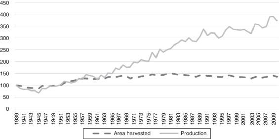 Why wheat? International patterns of wheat demand, 1939–2010