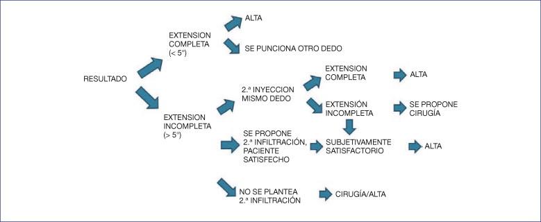 3609e11eea Resultado precoz del tratamiento de la enfermedad de Dupuytren ...