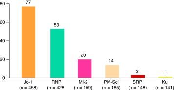 prueba de anticuerpos antisintetasa para diabetes