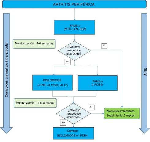 artritis psoriasica pdf 2020