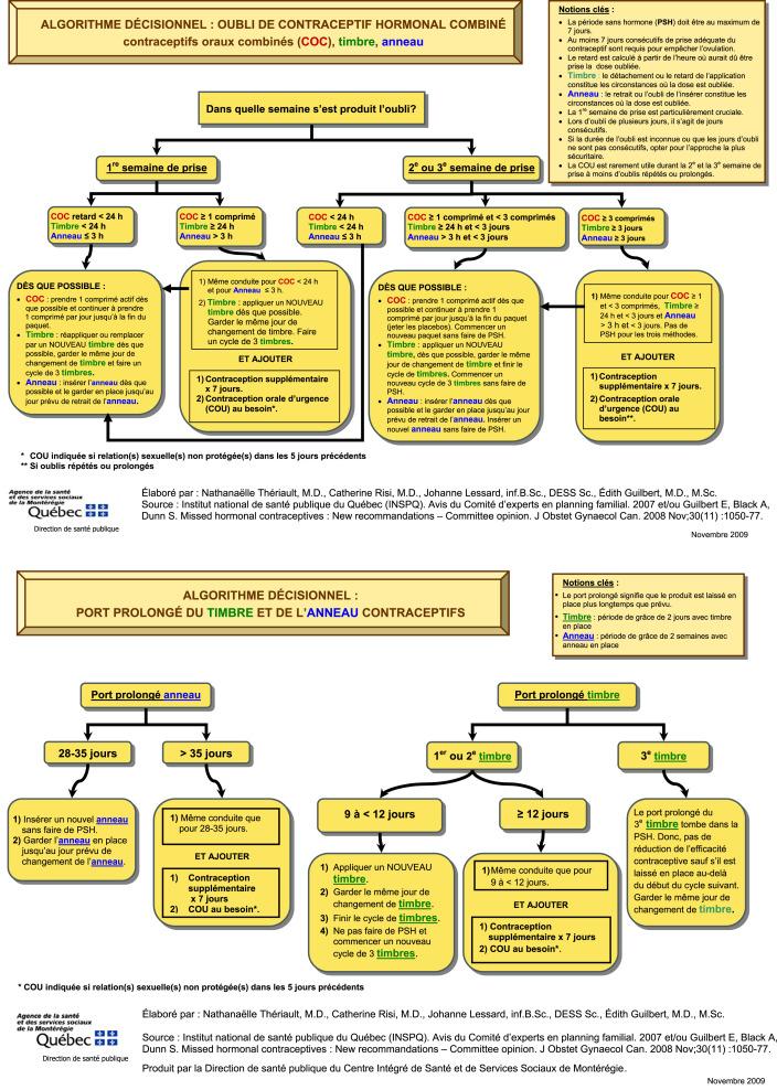 No 329 Consensus Canadien Sur La Contraception 4e Partie De 4 Chapitre 9 Contraception Hormonale Combinee Sciencedirect