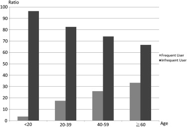 A nationwide population study of trazodone use in urology