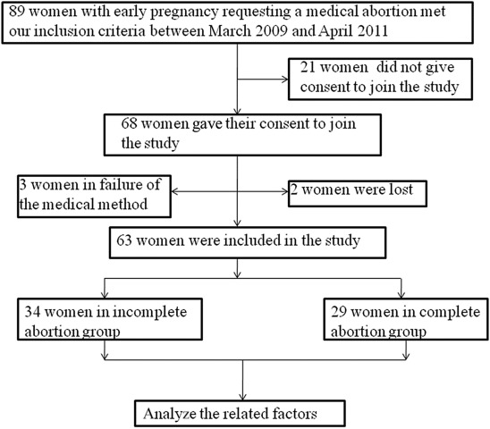 Factors related to completeness of medical abortion with ...