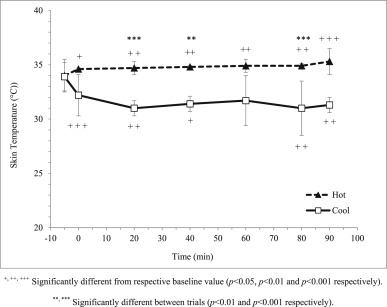 Effects of prolonged running in the heat and cool environments on
