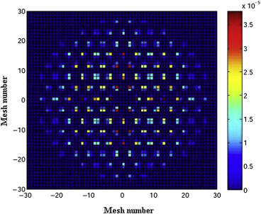 Comparison of neutronic behavior of UO2, (Th-233U)O2 and (Th