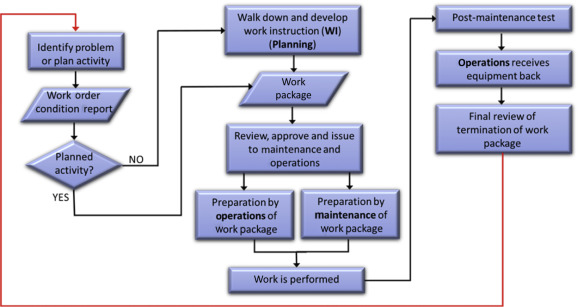 Development of a leading performance indicator from operational typical organization process flow of work activities at a nuclear power plant npp ccuart Choice Image