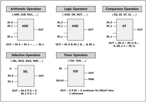 A behavior preserving translation from fbd design to c function blocks and categories defined in iec 61131 3 ccuart Image collections