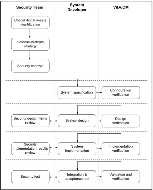 A Development Framework For Software Security In Nuclear Safety