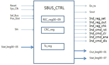 FUNCTIONAL VERIFICATION OF A SAFETY CLASS CONTROLLER FOR