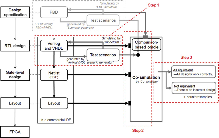 An Integrated Software Testing Framework for FPGA-Based Controllers