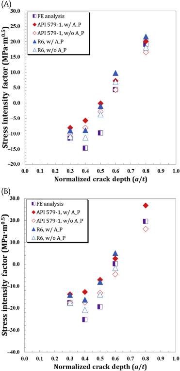 Round Robin Analyses on Stress Intensity Factors of Inner