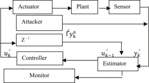 Securing a Cyber Physical System in Nuclear Power Plants