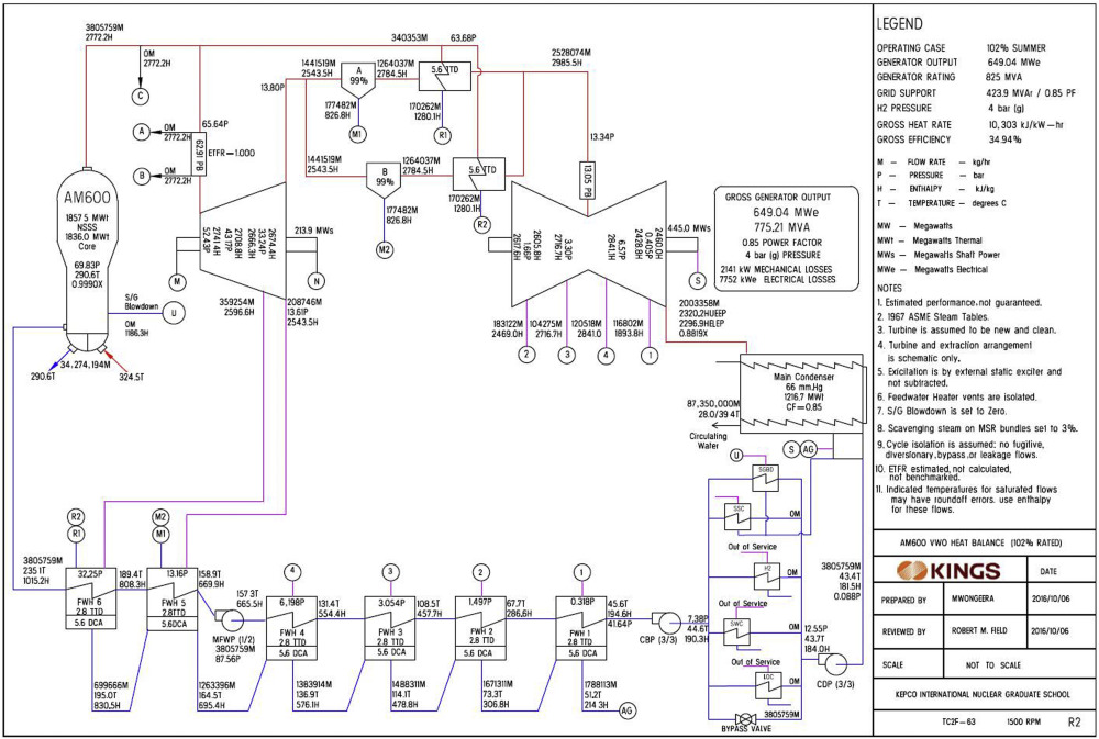 Heat Balance Diagram Of Thermal Power Plant Pdf - Block And ...