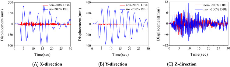 Seismic response characteristics of base-isolated AP1000