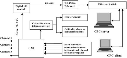 Design and development of enhanced criticality alarm system