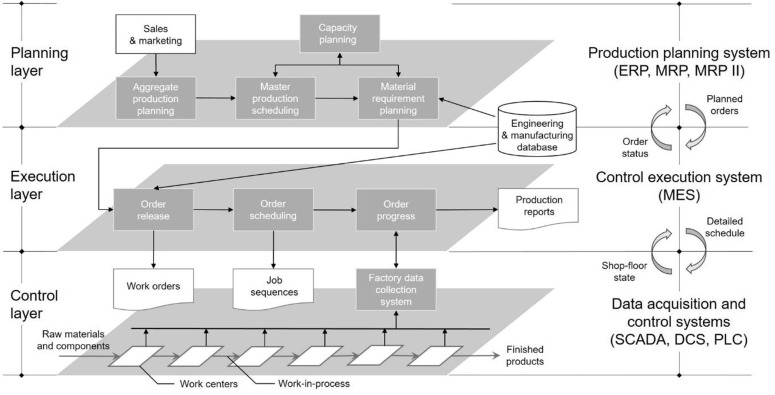 Preliminary Design Of A Production Automation Framework For A