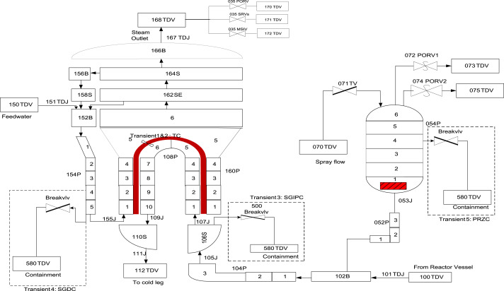Support vector ensemble for incipient fault diagnosis in