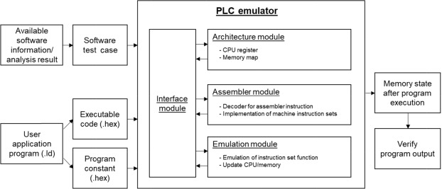 Development of simulation-based testing environment for safety