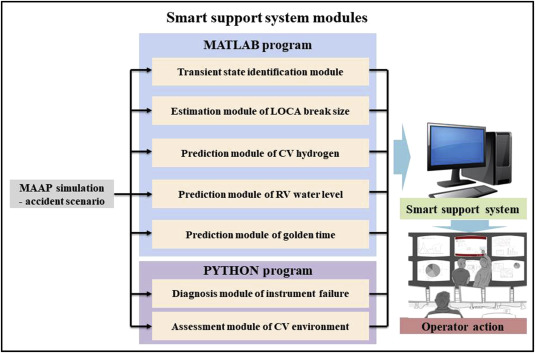 Smart support system for diagnosing severe accidents in