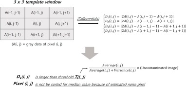 Performance evaluation of noise reduction algorithm with