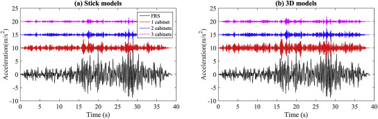 Grouping Effect On The Seismic Response