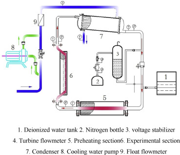 Research On Heat Transfer Coefficient Of Supercritical Water Based