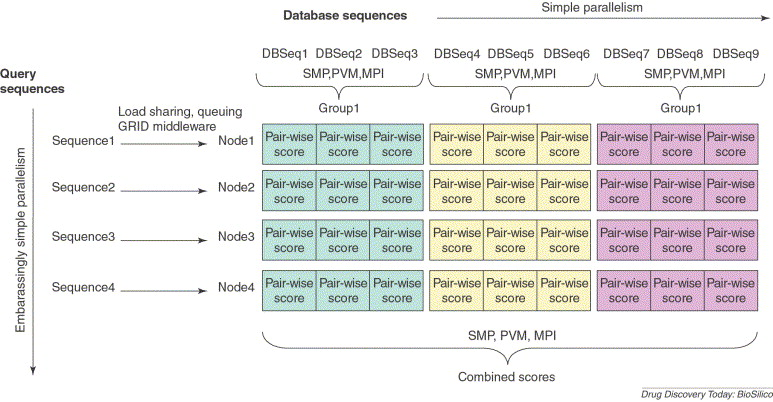 Hardware and software systems for accelerating common bioinformatics