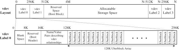 Digital forensic implications of ZFS - ScienceDirect