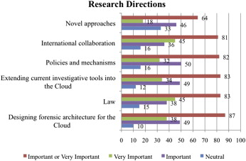 Cloud Forensics Definitions And Critical Criteria For Cloud Forensic Capability An Overview Of Survey Results Sciencedirect
