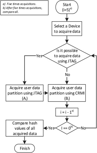 A study of user data integrity during acquisition of Android