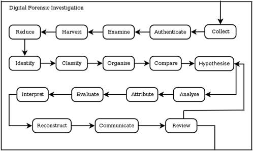 computer forensics paper topics