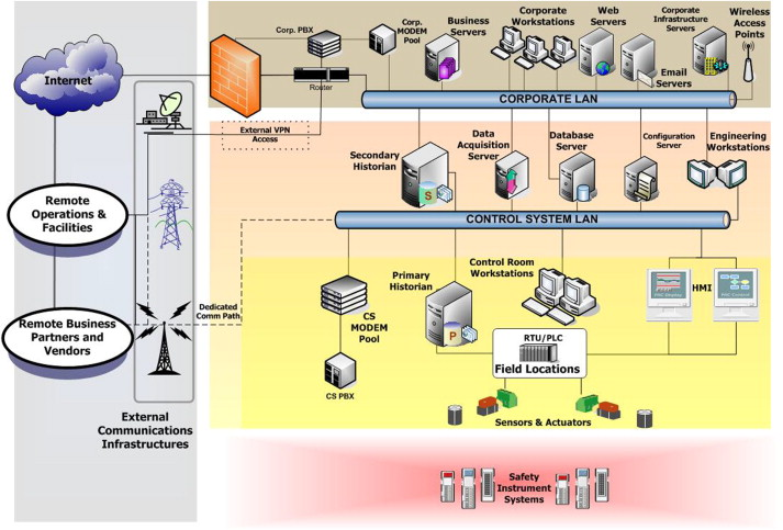 Control systems/SCADA forensics, what's the difference