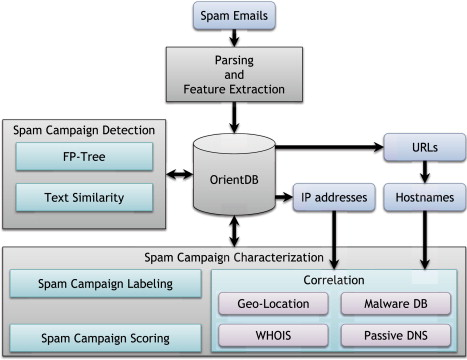 Spam campaign detection, analysis, and investigation