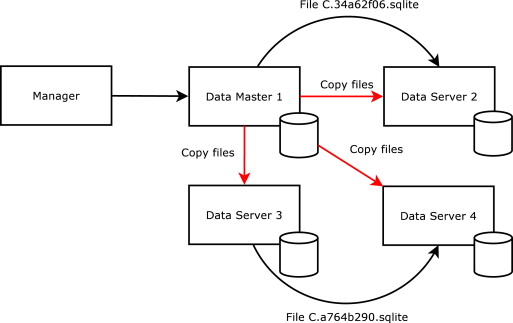 A scalable file based data store for forensic analysis