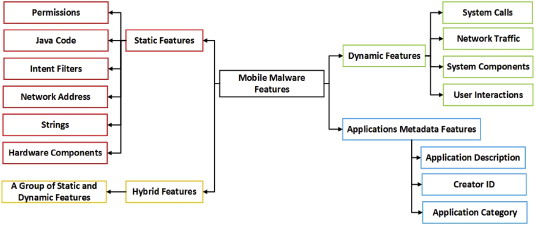 A review on feature selection in mobile malware detection