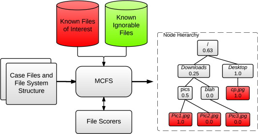 Monte-Carlo Filesystem Search – A crawl strategy for digital