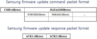 New acquisition method based on firmware update protocols