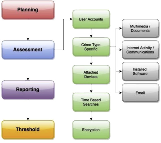 Tiered Forensic Methodology Model For Digital Field Triage By Non Digital Evidence Specialists Sciencedirect