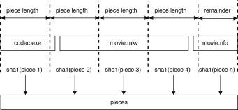PeekaTorrent: Leveraging P2P hash values for digital