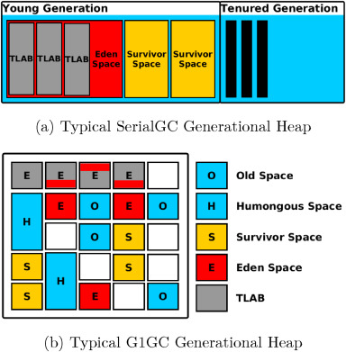 Picking up the trash: Exploiting generational GC for memory
