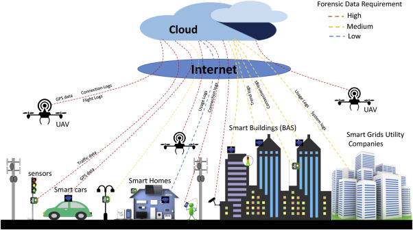 Future challenges for smart cities: Cyber-security and