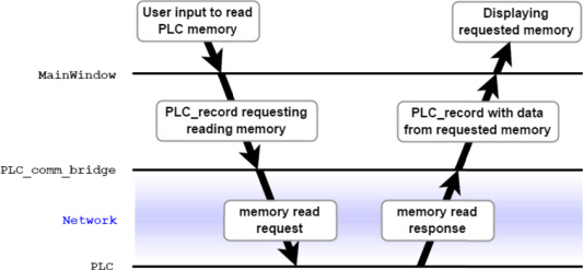 Leveraging the SRTP protocol for over-the-network memory