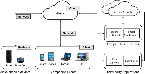 Digital forensic approaches for Amazon Alexa ecosystem