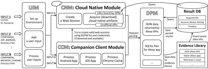Digital forensic approaches for Amazon Alexa ecosystem - ScienceDirect