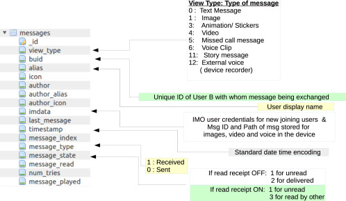 Forensics study of IMO call and chat app - ScienceDirect