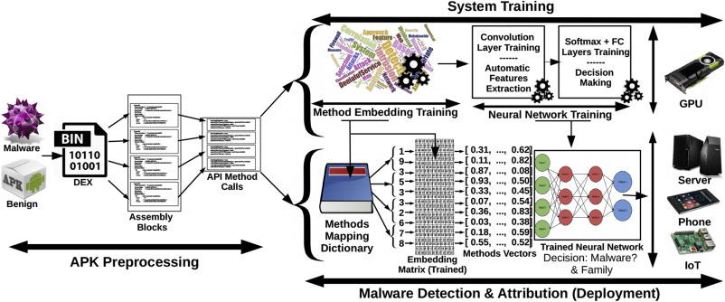 MalDozer: Automatic framework for android malware detection