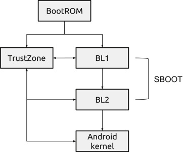 Forensics acquisition — Analysis and circumvention of samsung secure