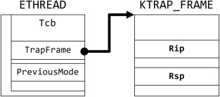 Building stack traces from memory dump of Windows x64 - ScienceDirect